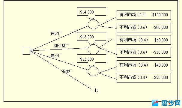预期货币价值分析 决策树分析 定义及示例 高清图片